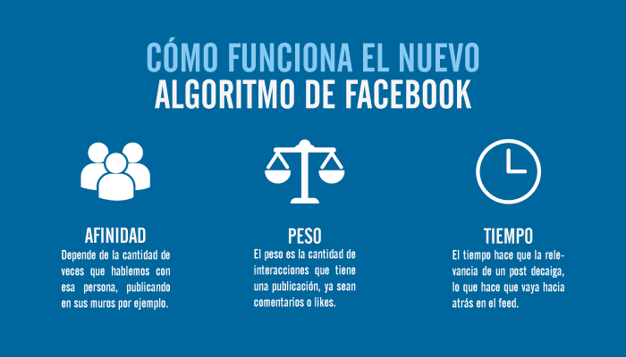 algoritmo facebook 2016 cambio  marcas