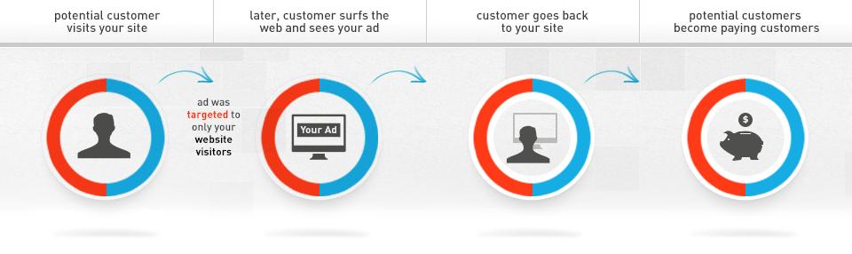 retargeting marketing web digital usuario